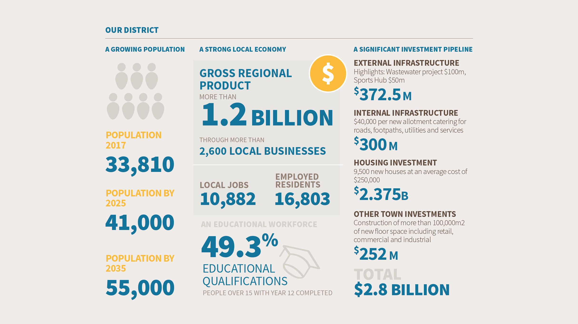 Invest Mount Barker - infographic
