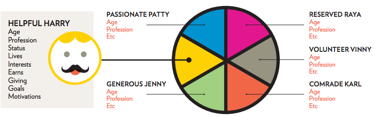 Helpful Harry persona (age, profession, status, lives, interests, earns, giving, goals, motivations) and a piegraph showing equal sharing between all other personas (passionate Patty, reserved Raya, Volunteer Vinny, comrade Karl, generous Jenny)